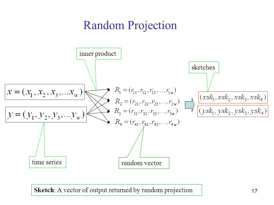 17 inner product random vector sketches time series Random Projection Sketch: A vector of output returned by random projection
