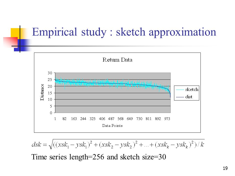 19 Empirical study : sketch approximation Time series length=256 and sketch size=30