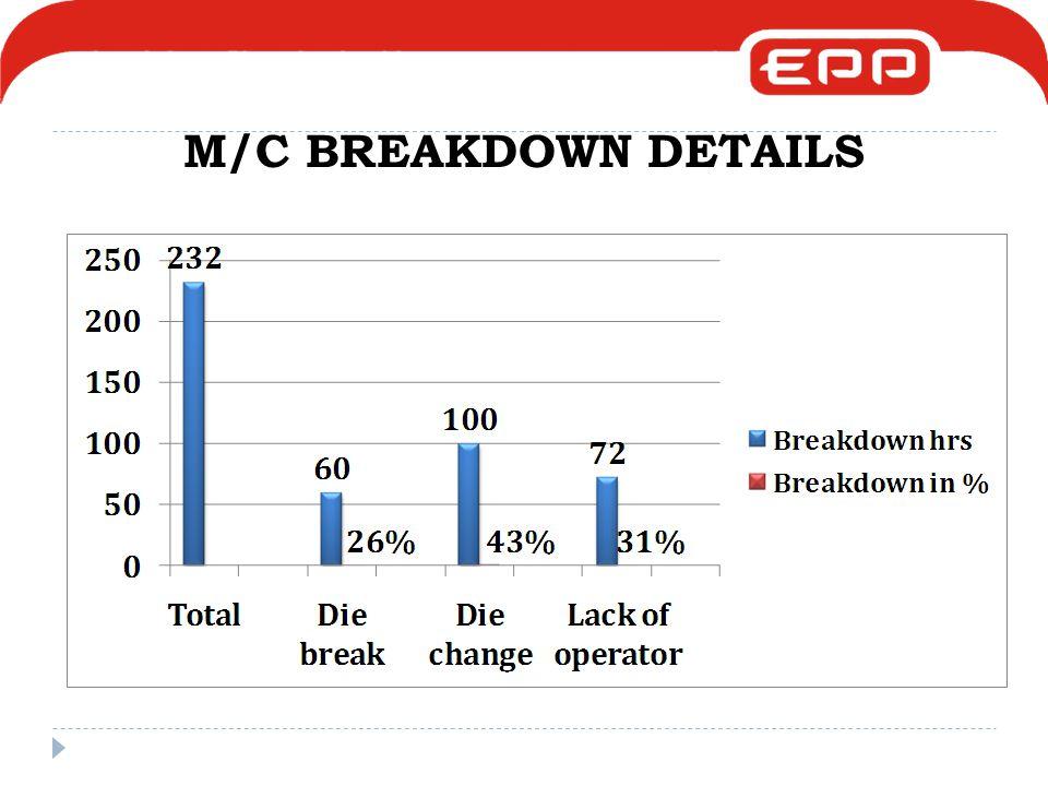 M/C BREAKDOWN DETAILS