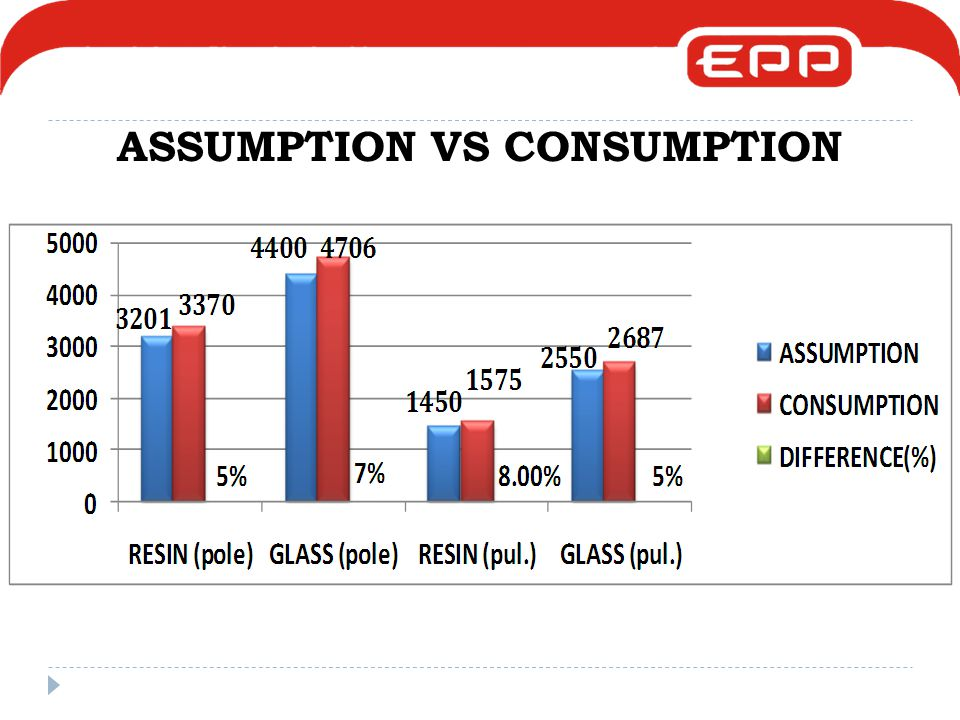 ASSUMPTION VS CONSUMPTION
