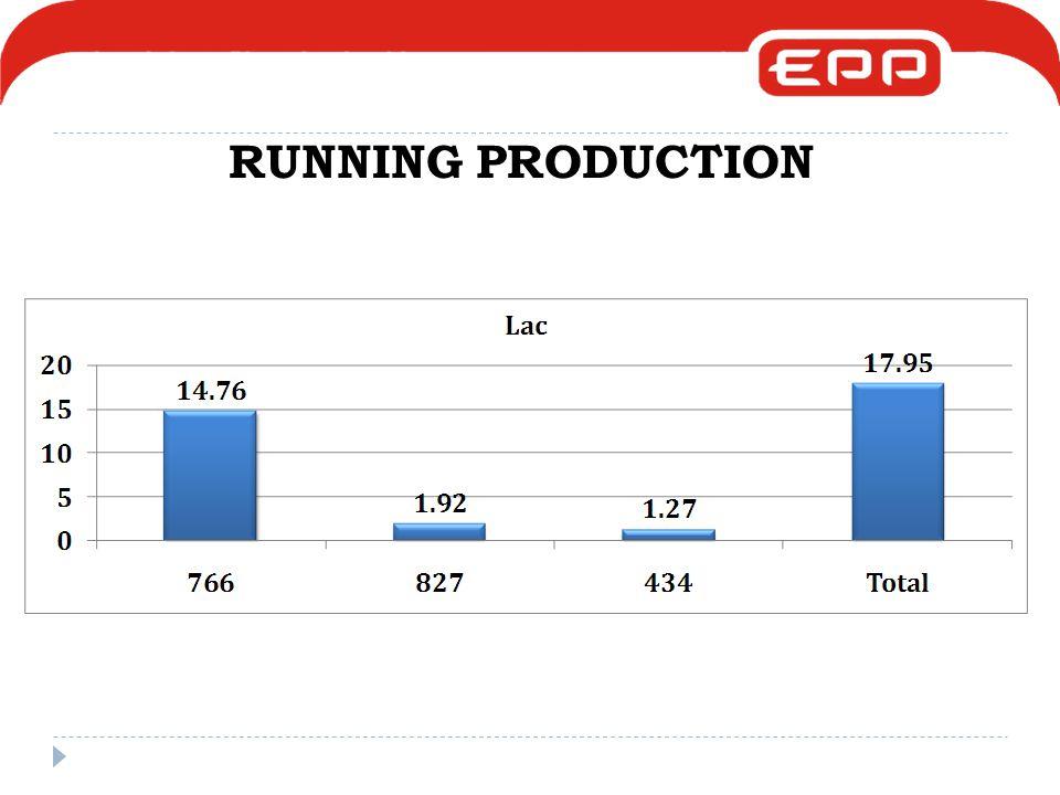 RUNNING PRODUCTION