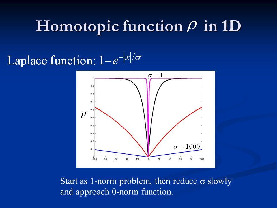 Homotopic function in 1D Start as 1-norm problem, then reduce  slowly and approach 0-norm function.