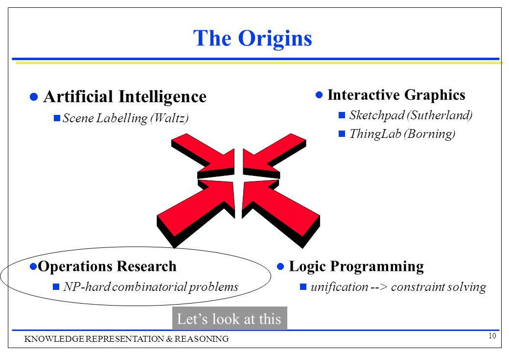 10 KNOWLEDGE REPRESENTATION & REASONING The Origins Artificial Intelligence  Scene Labelling (Waltz) Interactive Graphics  Sketchpad (Sutherland)  ThingLab (Borning) Logic Programming  unification --> constraint solving Operations Research  NP-hard combinatorial problems Let's look at this