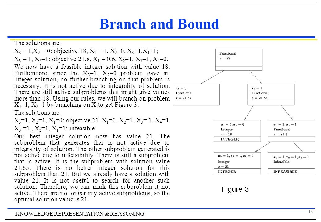 15 KNOWLEDGE REPRESENTATION & REASONING Branch and Bound The solutions are: X 3 = 1,X 2 = 0: objective 18, X 1 = 1, X 2 =0, X 3 =1,X 4 =1; X 3 = 1, X