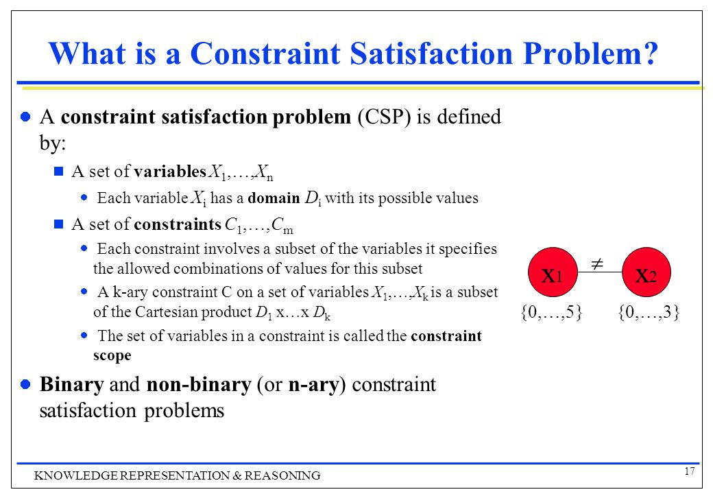 17 KNOWLEDGE REPRESENTATION & REASONING What is a Constraint Satisfaction Problem.