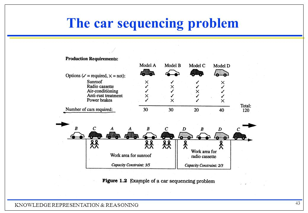 43 KNOWLEDGE REPRESENTATION & REASONING The car sequencing problem