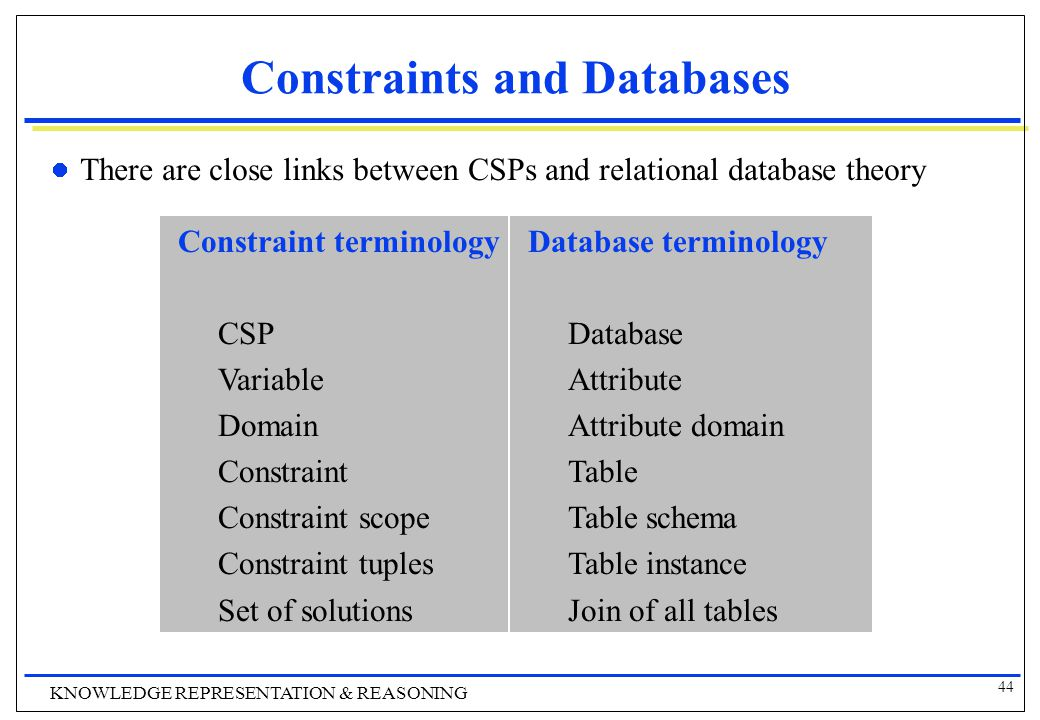 44 KNOWLEDGE REPRESENTATION & REASONING Constraints and Databases There are close links between CSPs and relational database theory Constraint terminology CSP Variable Domain Constraint Constraint scope Constraint tuples Set of solutions Database terminology Database Attribute Attribute domain Table Table schema Table instance Join of all tables