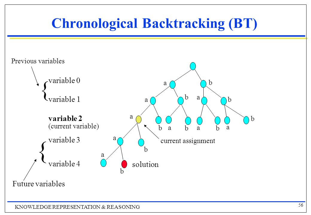 56 KNOWLEDGE REPRESENTATION & REASONING Chronological Backtracking (ΒΤ) solution variable 0 variable 1 variable 2 (current variable) variable 3 variable 4 current assignment Previous variables { { Future variables a b a a a a a aa a b b bb b b b b
