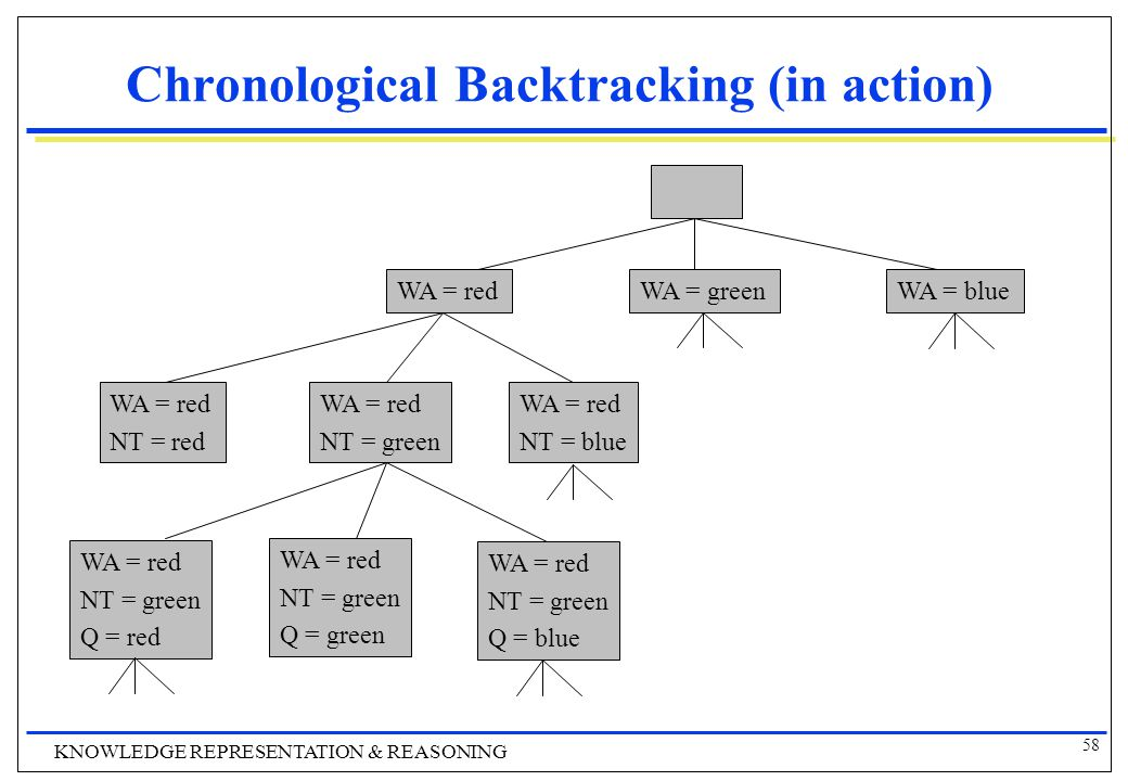 58 KNOWLEDGE REPRESENTATION & REASONING Chronological Backtracking (in action) WA = redWA = blueWA = green WA = red NT = green WA = red NT = blue WA =