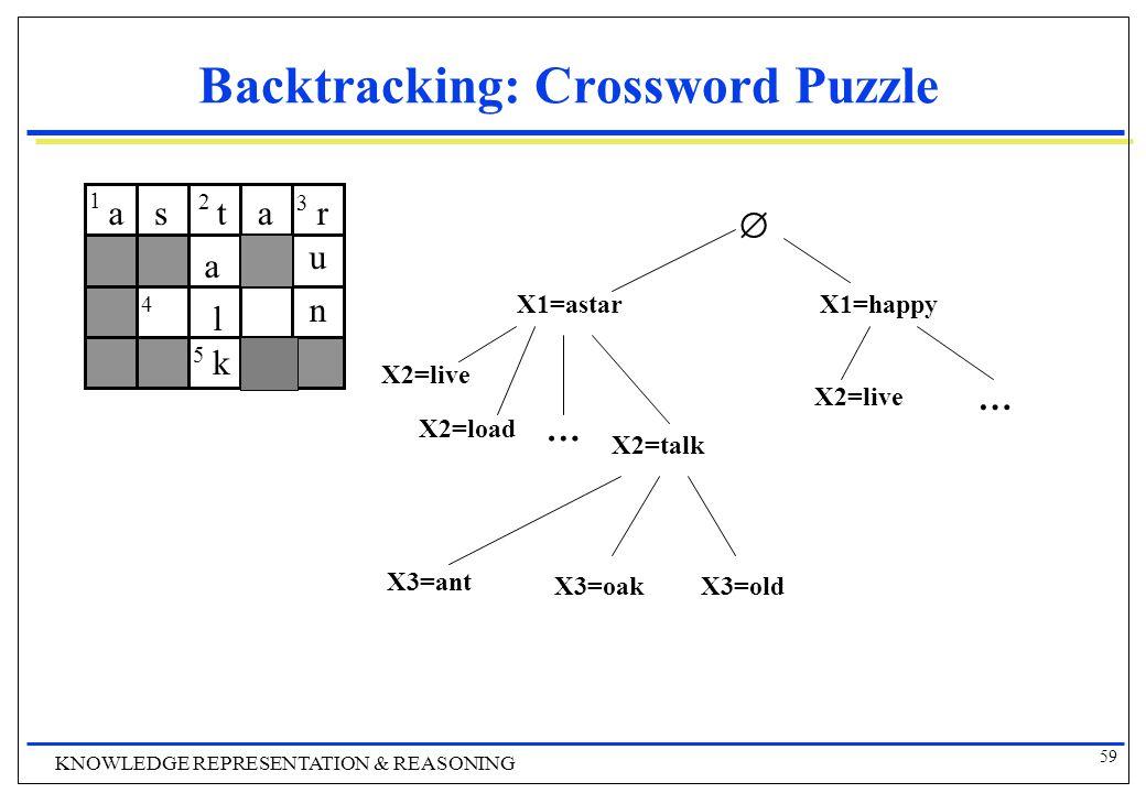 59 KNOWLEDGE REPRESENTATION & REASONING Backtracking: Crossword Puzzle 1 2 3 4 5  X1=astarX1=happy X2=load X2=talk X2=live … … X3=ant X3=oakX3=old astar u n a l k