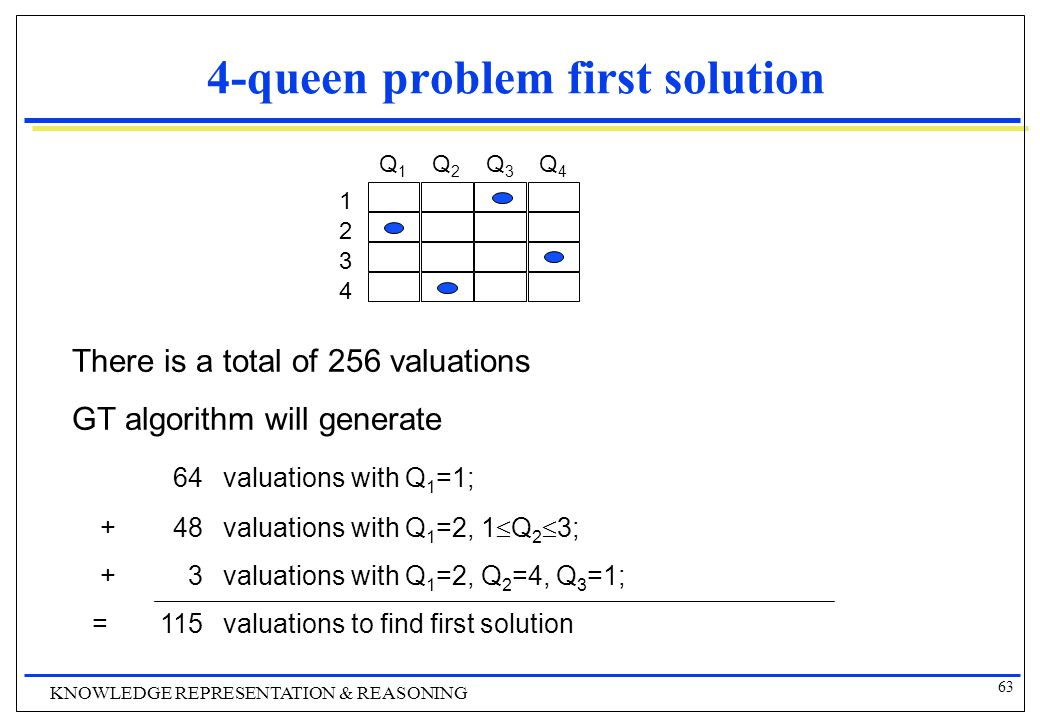 63 KNOWLEDGE REPRESENTATION & REASONING 4-queen problem first solution 1 2 3 4 Q1Q1 Q2Q2 Q3Q3 Q4Q4 There is a total of 256 valuations GT algorithm will generate 64valuations with Q 1 =1; +48valuations with Q 1 =2, 1  Q 2  3; +3valuations with Q 1 =2, Q 2 =4, Q 3 =1; =115valuations to find first solution