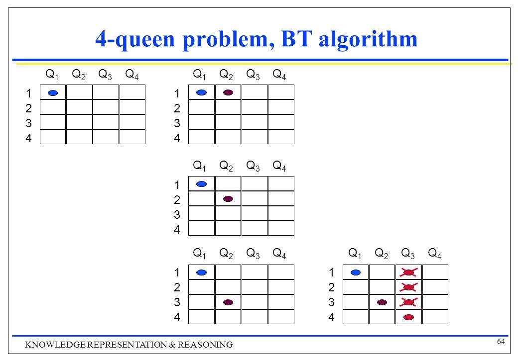 64 KNOWLEDGE REPRESENTATION & REASONING 4-queen problem, BT algorithm 1 2 3 4 Q1Q1 Q2Q2 Q3Q3 Q4Q4 1 2 3 4 Q1Q1 Q2Q2 Q3Q3 Q4Q4 1 2 3 4 Q1Q1 Q2Q2 Q3Q3 Q4Q4 1 2 3 4 Q1Q1 Q2Q2 Q3Q3 Q4Q4 1 2 3 4 Q1Q1 Q2Q2 Q3Q3 Q4Q4