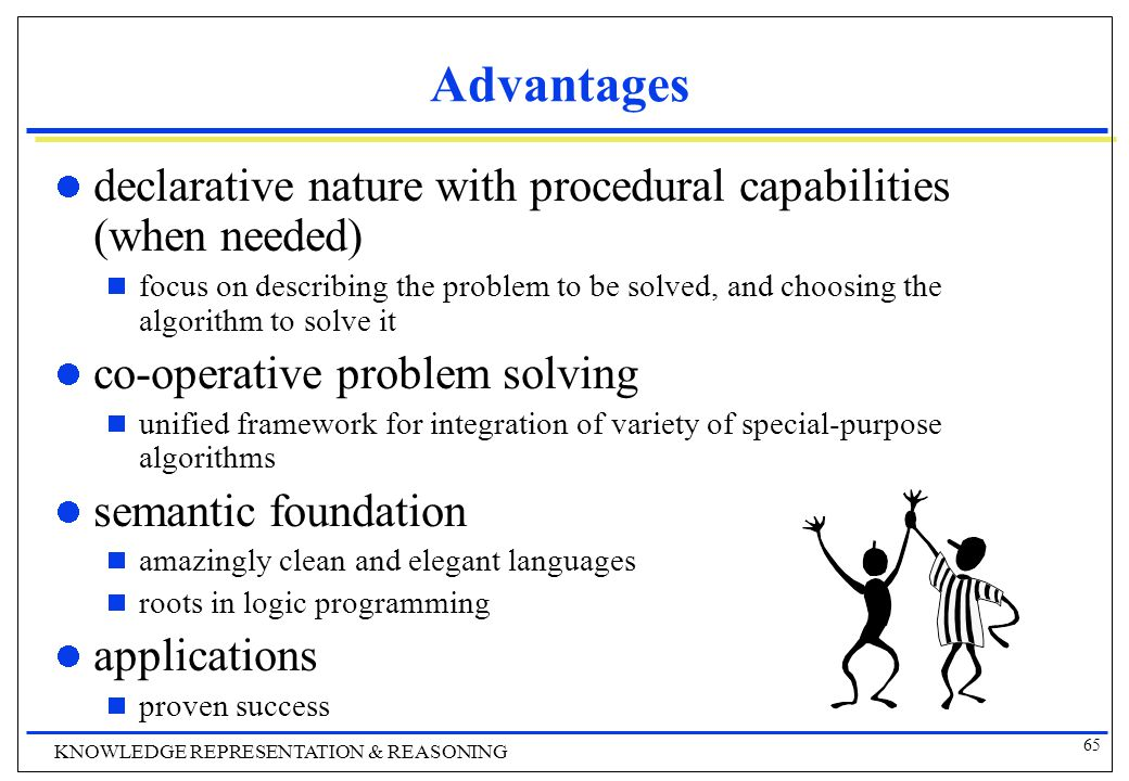 65 KNOWLEDGE REPRESENTATION & REASONING Advantages declarative nature with procedural capabilities (when needed)  focus on describing the problem to be solved, and choosing the algorithm to solve it co-operative problem solving  unified framework for integration of variety of special-purpose algorithms semantic foundation  amazingly clean and elegant languages  roots in logic programming applications  proven success