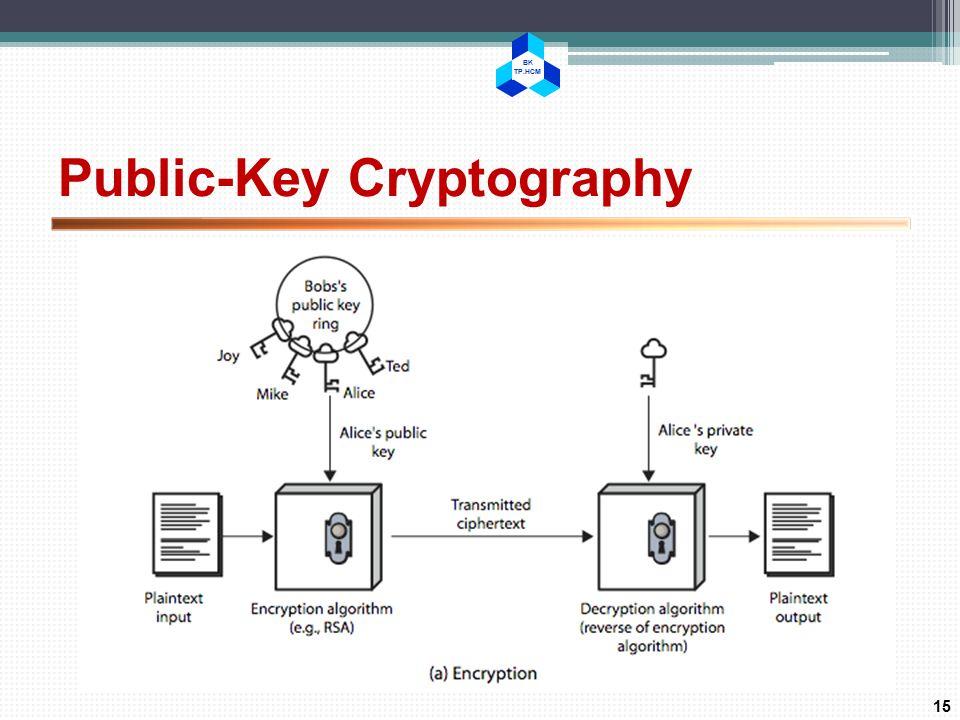 BK TP.HCM Public-Key Cryptography 15