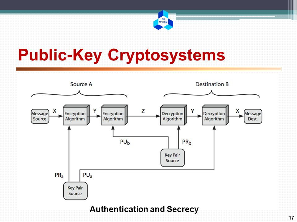 BK TP.HCM Public-Key Cryptosystems 17 Authentication and Secrecy