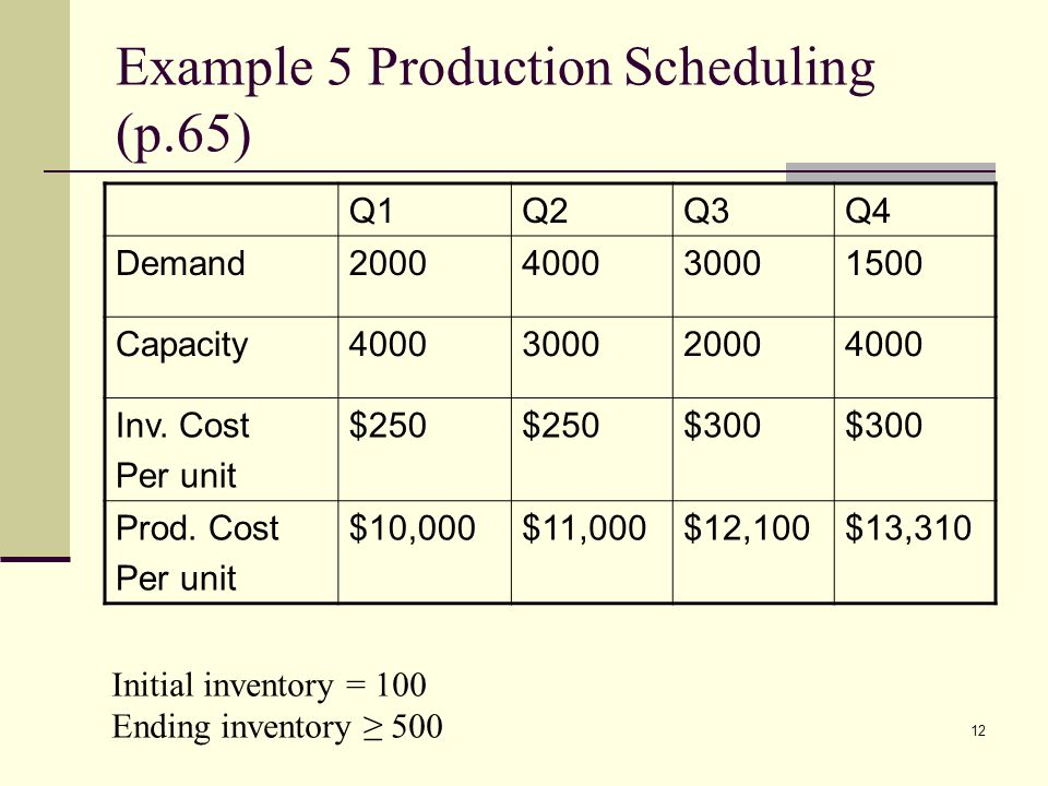12 Example 5 Production Scheduling (p.65) Q1Q2Q3Q4 Demand2000400030001500 Capacity4000300020004000 Inv.