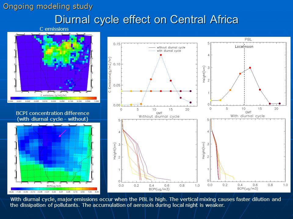Diurnal cycle effect on Central Africa Ongoing modeling study With diurnal cycle, major emissions occur when the PBL is high.