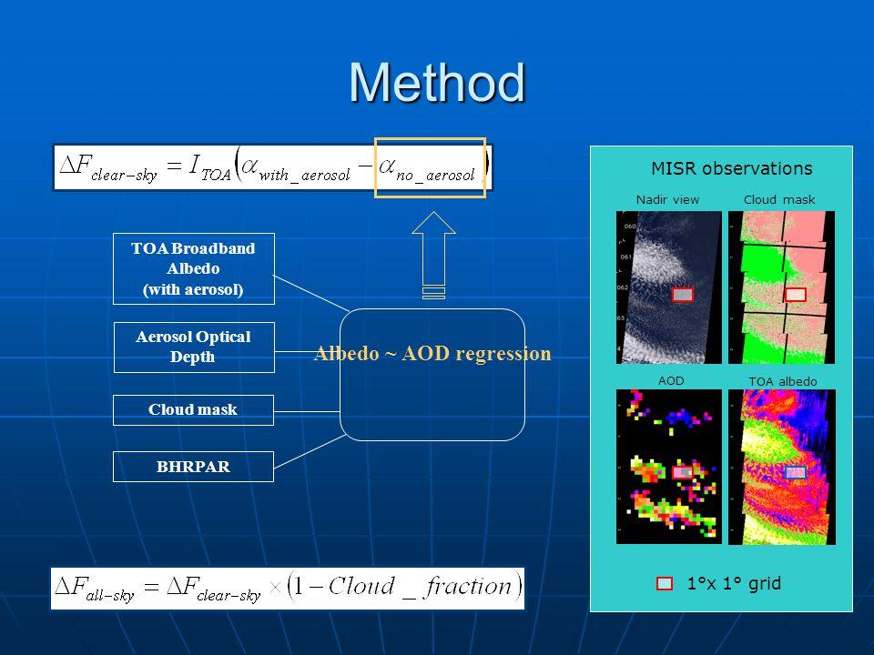 Method Albedo ~ AOD regression TOA Broadband Albedo (with aerosol) Aerosol Optical Depth Cloud mask BHRPAR Nadir viewCloud mask AOD TOA albedo 1°x 1° grid MISR observations