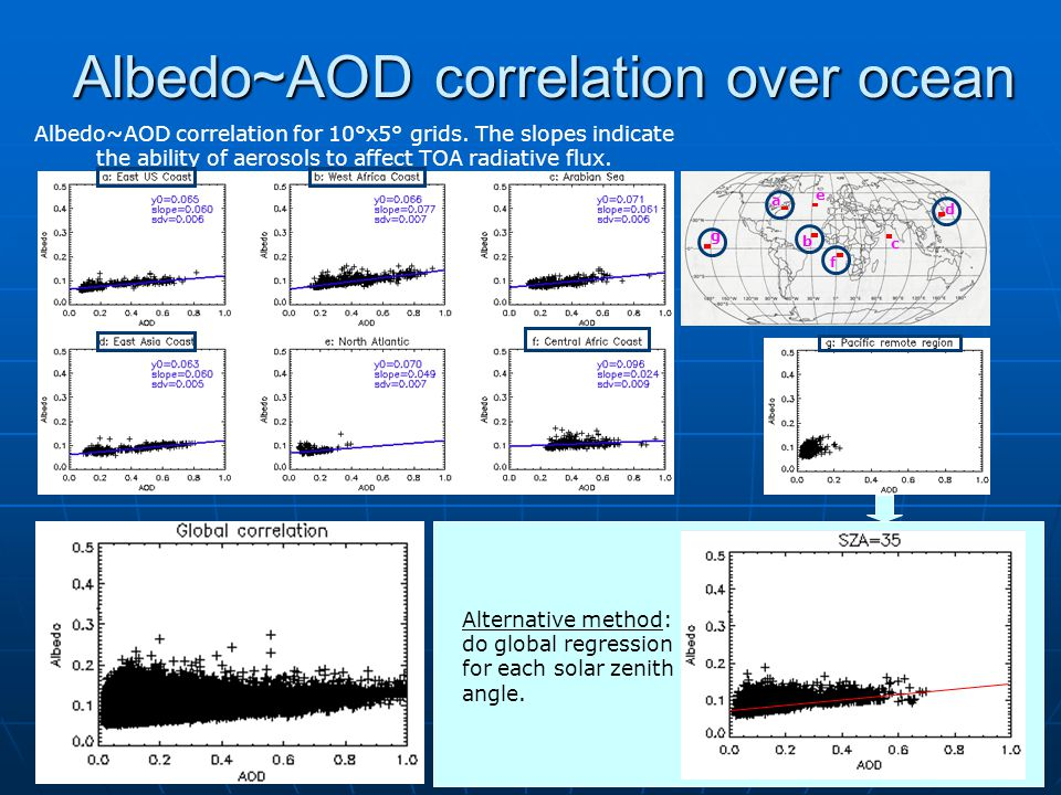 Albedo~AOD correlation over ocean Albedo~AOD correlation for 10°x5° grids. The slopes indicate the ability of aerosols to affect TOA radiative flux. A