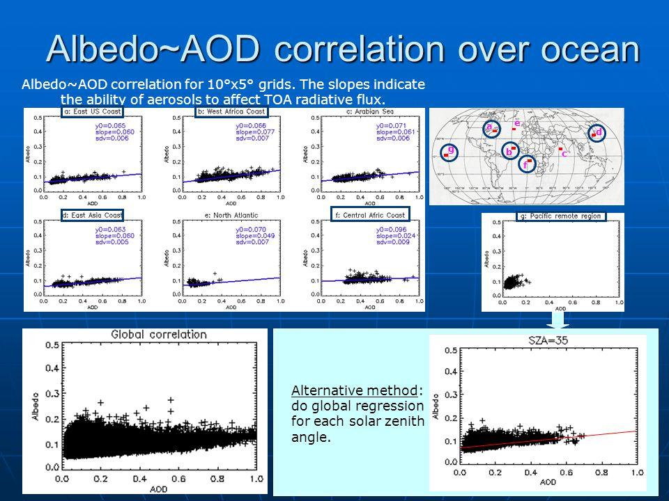 Albedo~AOD correlation over ocean Albedo~AOD correlation for 10°x5° grids.