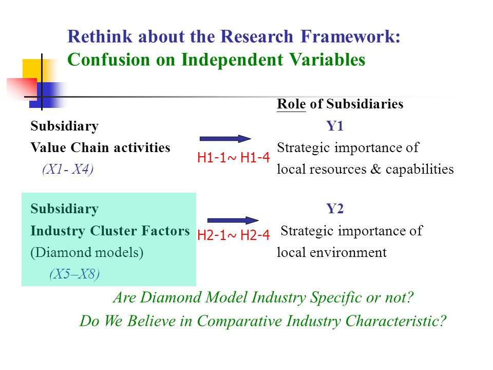 Rethink about the Research Framework: Confusion on Independent Variables Role of Subsidiaries SubsidiaryY1 Value Chain activitiesStrategic importance of (X1- X4)local resources & capabilities SubsidiaryY2 Industry Cluster Factors Strategic importance of (Diamond models)local environment (X5–X8) Are Diamond Model Industry Specific or not.