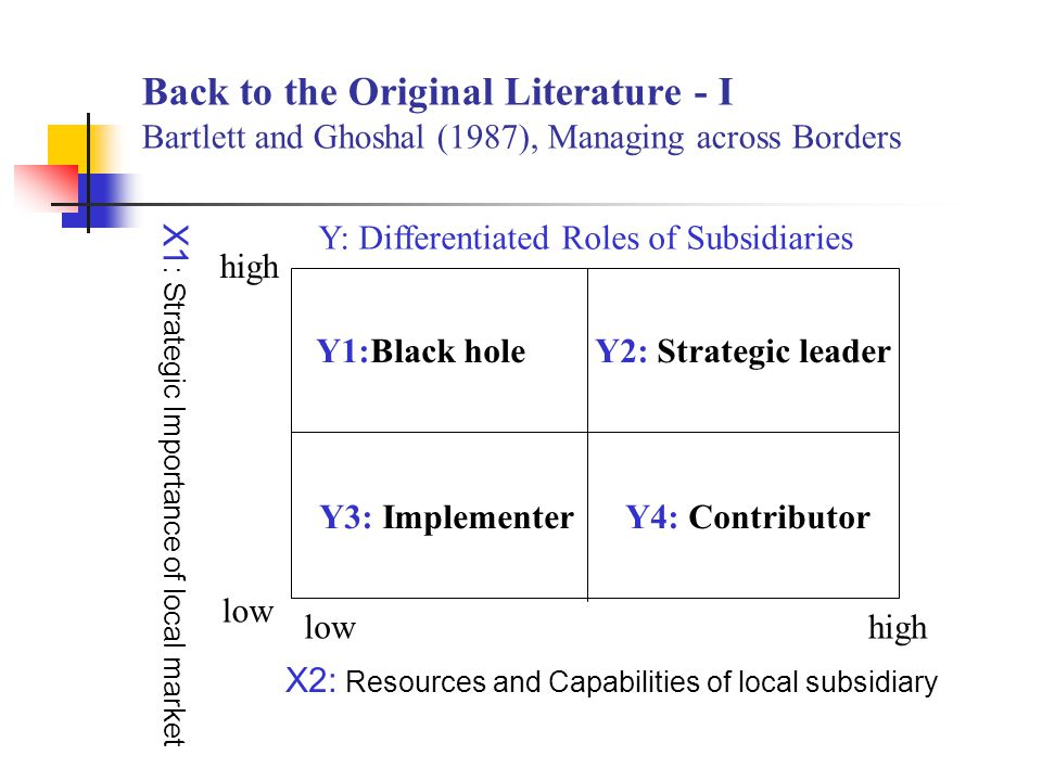Back to the Original Literature - I Bartlett and Ghoshal (1987), Managing across Borders X1 : Strategic I mportance of local market X2: Resources and Capabilities of local subsidiary Y1:Black hole Y2: Strategic leader Y3: Implementer Y4: Contributor highlow high Y: Differentiated Roles of Subsidiaries