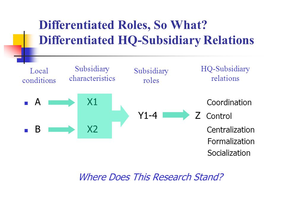 Differentiated Roles, So What.