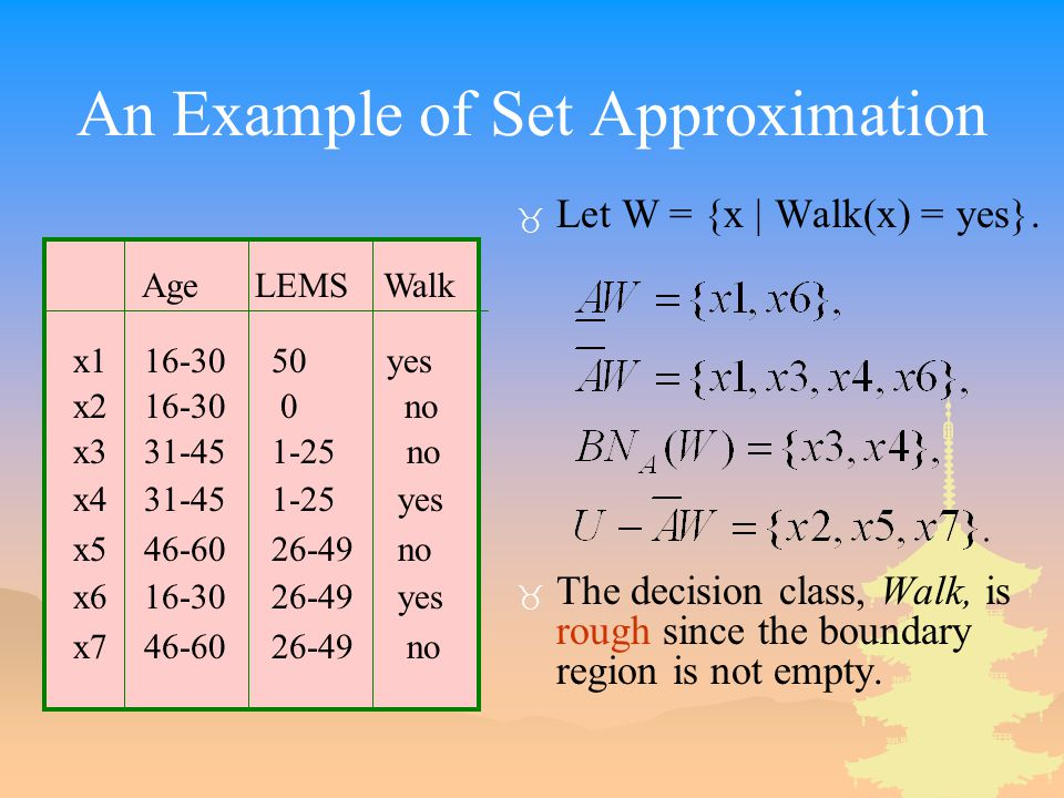 An Example of Set Approximation _ Let W = {x | Walk(x) = yes}. _ The decision class, Walk, is rough since the boundary region is not empty. Age LEMS W