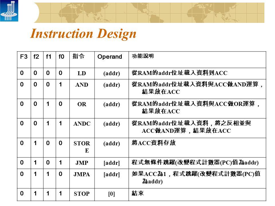 Instruction Design F3f2f1f0 指令 Operand 功能說明 0000 LD(addr) 從 RAM 的 addr 位址載入資料到 ACC 0001 AND(addr) 從 RAM 的 addr 位址載入資料與 ACC 做 AND 運算, 結果放在 ACC 0010 OR(addr) 從 RAM 的 addr 位址載入資料與 ACC 做 OR 運算, 結果放在 ACC 0011 ANDC(addr) 從 RAM 的 addr 位址載入資料,將之反相並與 ACC 做 AND 運算,結果放在 ACC 0100 STOR E (addr) 將 ACC 資料存放 0101 JMP[addr] 程式無條件跳躍 ( 改變程式計數器 (PC) 值為 addr) 0110 JMPA[addr] 如果 ACC 為 1 ,程式跳躍 ( 改變程式計數器 (PC) 值 為 addr) 0111 STOP[0] 結束