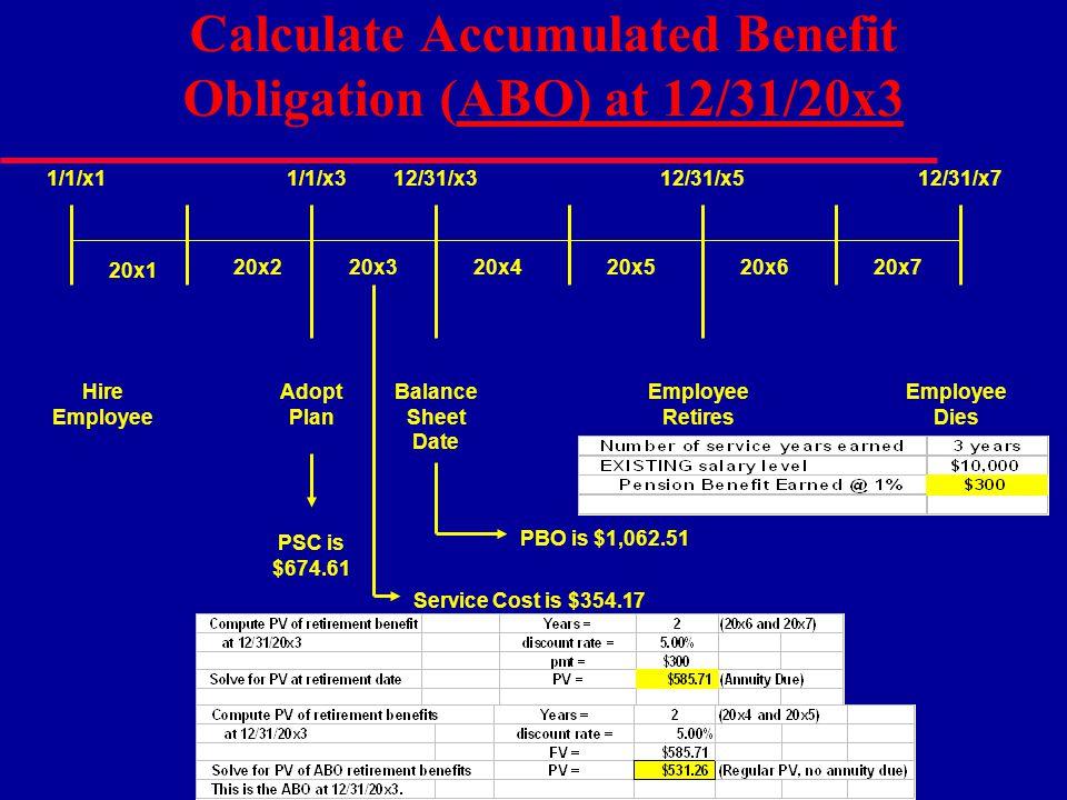 Calculate Accumulated Benefit Obligation (ABO) at 12/31/20x3 20x420x520x620x7 12/31/x512/31/x7 Employee Retires Employee Dies 20x1 20x220x3 12/31/x3 B