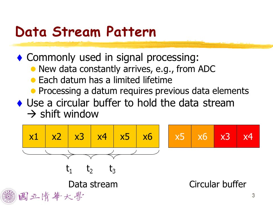 3 Data Stream Pattern  Commonly used in signal processing: New data constantly arrives, e.g., from ADC Each datum has a limited lifetime Processing a datum requires previous data elements  Use a circular buffer to hold the data stream  shift window x1x2x3x4x5x6 t1t1 t2t2 t3t3 Data stream x1x2x3x4 Circular buffer x5x6