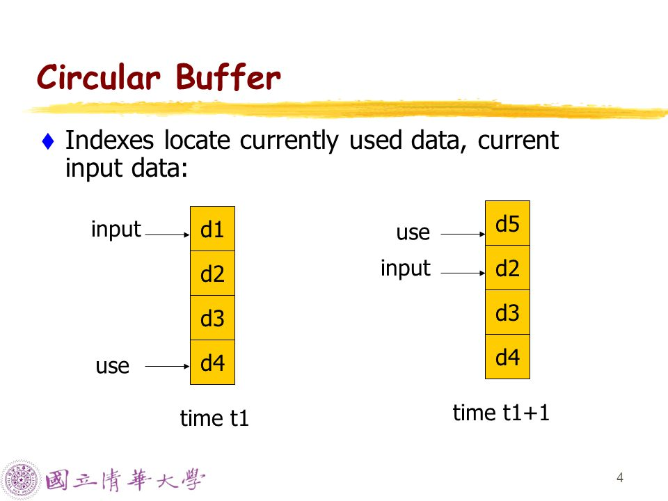 4 Circular Buffer  Indexes locate currently used data, current input data: d1 d2 d3 d4 time t1 use input d5 d2 d3 d4 time t1+1 use input