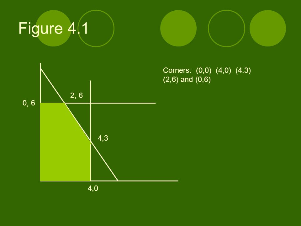 Figure 4.1 0, 6 4,0 4,3 2, 6 Corners: (0,0) (4,0) (4.3) (2,6) and (0,6)