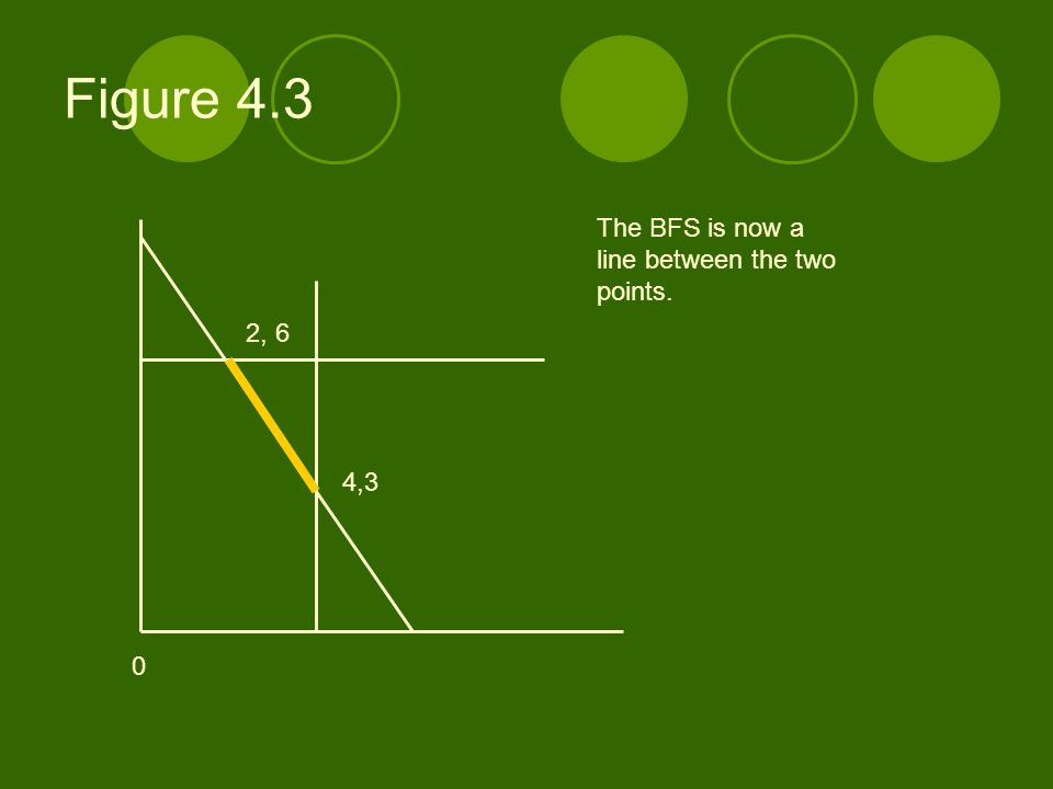 Figure 4.3 4,3 2, 6 0 The BFS is now a line between the two points.