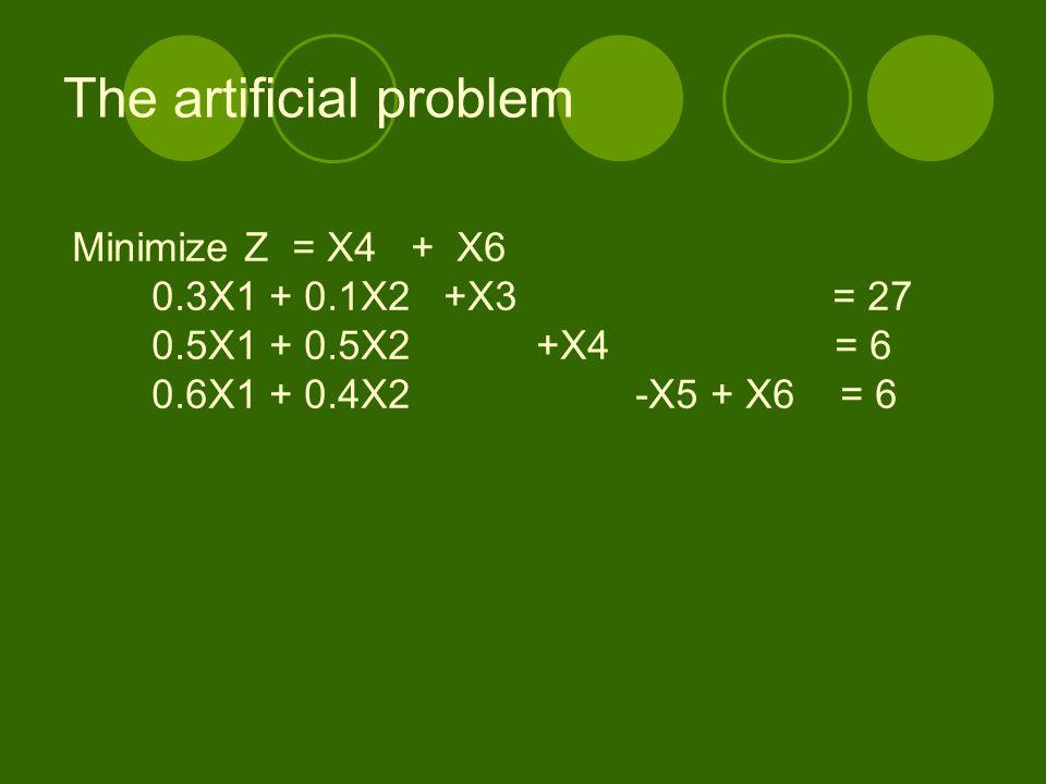 The artificial problem Minimize Z = X4 + X6 0.3X1 + 0.1X2 +X3 = 27 0.5X1 + 0.5X2 +X4 = 6 0.6X1 + 0.4X2 -X5 + X6 = 6
