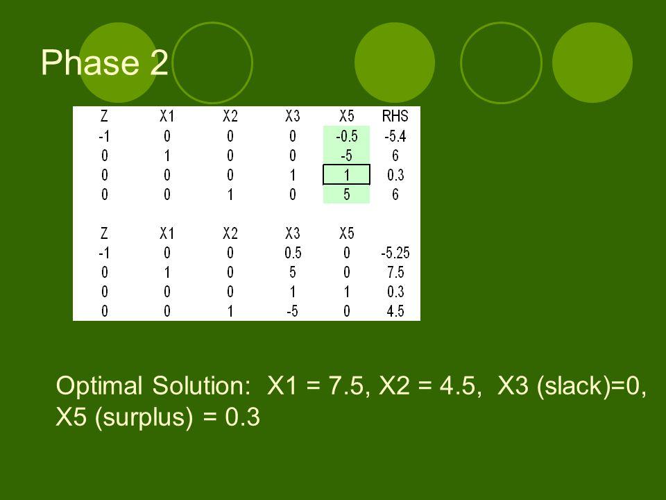 Phase 2 Optimal Solution: X1 = 7.5, X2 = 4.5, X3 (slack)=0, X5 (surplus) = 0.3