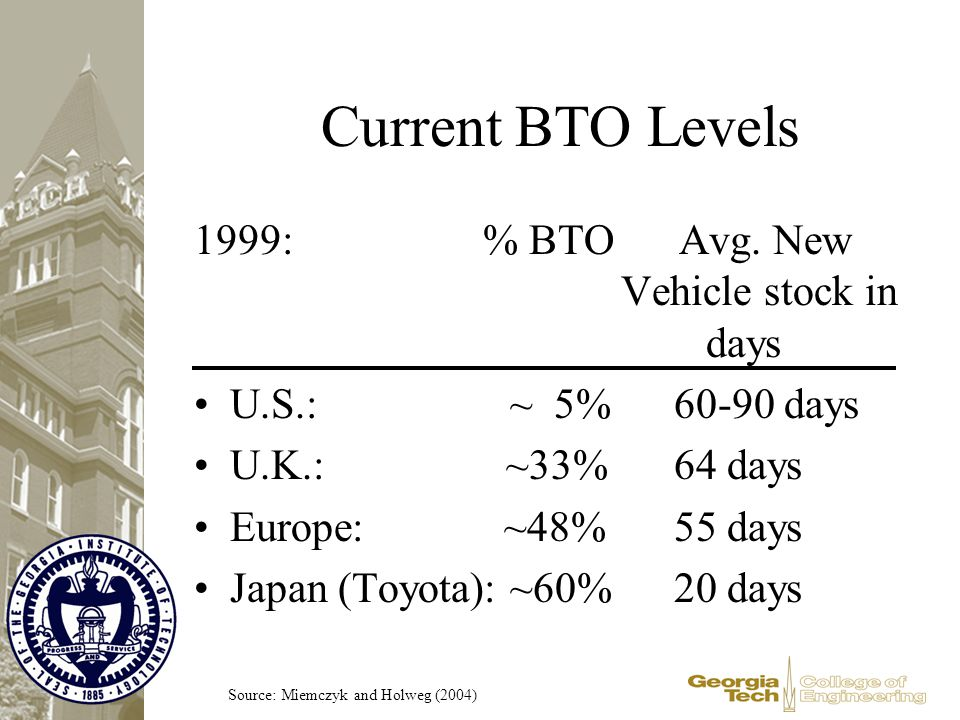 Current BTO Levels 1999: % BTO Avg. New Vehicle stock in days U.S.: ~ 5%60-90 days U.K.: ~33%64 days Europe: ~48%55 days Japan (Toyota): ~60%20 days S