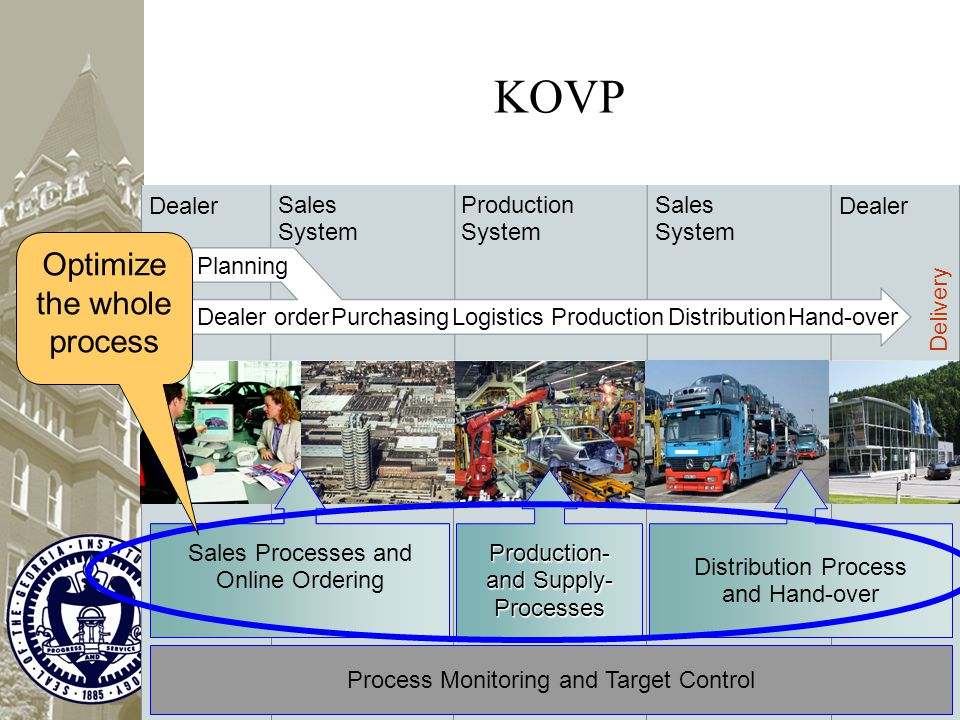 KOVP Process Monitoring and Target Control Distribution Process and Hand-over Sales Processes and Online Ordering Production- and Supply- Processes De