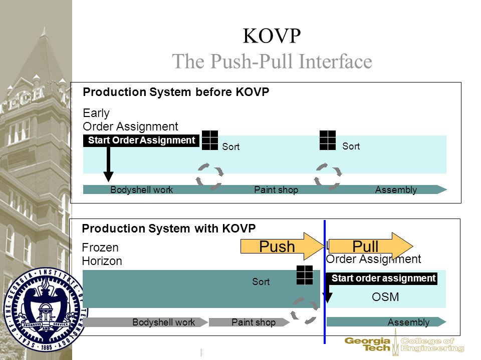 KOVP The Push-Pull Interface Production System before KOVP Start Order Assignment Sort Early Order Assignment Bodyshell workPaint shop Assembly Produc