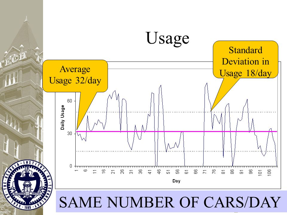 Usage Average Usage 32/day Standard Deviation in Usage 18/day SAME NUMBER OF CARS/DAY