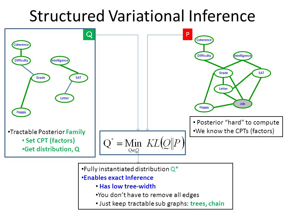 """Structured Variational Inference Difficulty SATGrade Happy Job Coherence Letter Intelligence P Posterior """"hard"""" to compute We know the CPTs (factors)"""