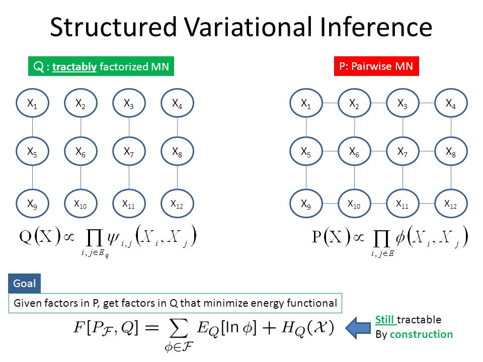 Structured Variational Inference X1X1 X2X2 X3X3 X4X4 X5X5 X6X6 X7X7 X8X8 X9X9 X 10 X 11 X 12 P: Pairwise MN Q : tractably factorized MN Given factors in P, get factors in Q that minimize energy functional Goal Still tractable By construction X1X1 X2X2 X3X3 X4X4 X5X5 X6X6 X7X7 X8X8 X9X9 X 10 X 11 X 12