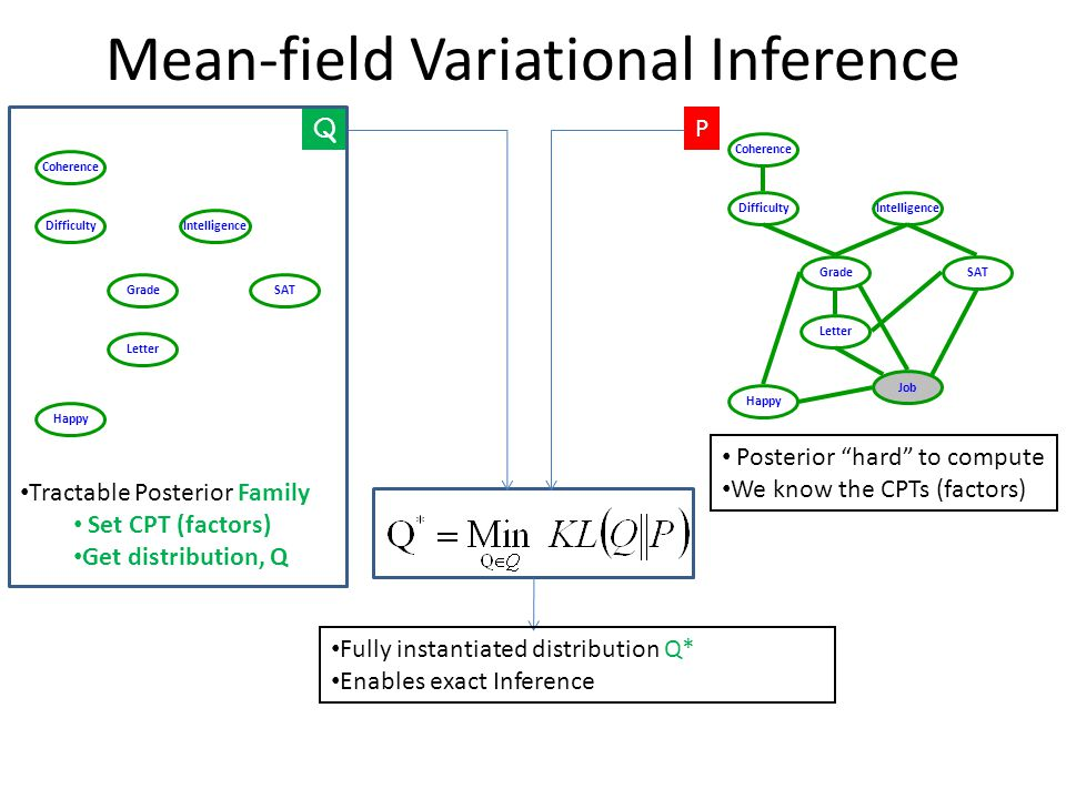Mean-field Variational Inference Difficulty SATGrade Happy Job Coherence Letter Intelligence P Posterior hard to compute We know the CPTs (factors) Difficulty SATGrade Happy Coherence Letter Intelligence Q Tractable Posterior Family Set CPT (factors) Get distribution, Q Fully instantiated distribution Q* Enables exact Inference