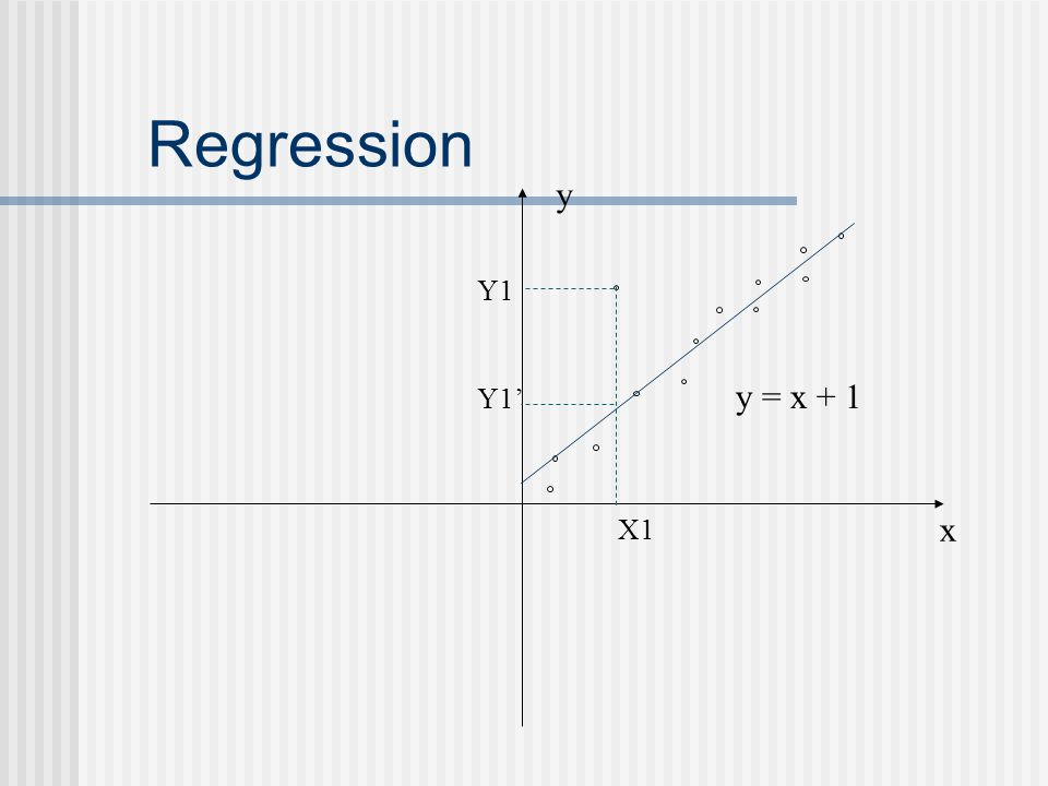 Regression x y y = x + 1 X1 Y1 Y1'