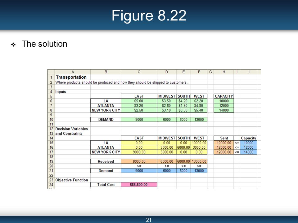21 Figure 8.22  The solution