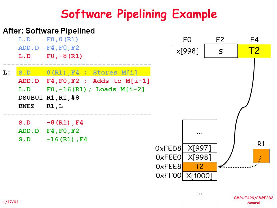 CMPUT429/CMPE382 Amaral 1/17/01 Software Pipelining Example After: Software Pipelined L.DF0,0(R1) ADD.DF4,F0,F2 L.DF0,-8(R1) ------------------------------------ L:S.D0(R1),F4 ;Stores M[i] ADD.DF4,F0,F2 ;Adds to M[i-1] L.DF0,-16(R1); Loads M[i-2] DSUBUIR1,R1,#8 BNEZR1,L ------------------------------------ S.D-8(R1),F4 ADD.DF4,F0,F2 S.D-16(R1),F4 X[1000] T2 X[998] X[997]...