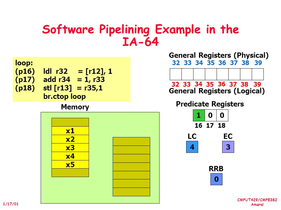 CMPUT429/CMPE382 Amaral 1/17/01 Software Pipelining Example in the IA-64 loop: (p16)ldl r32 = [r12], 1 (p17)add r34 = 1, r33 (p18)stl [r13] = r35,1 br.ctop loop 3233 34 35 36 3738 General Registers (Physical) 001 1617 18 Predicate Registers 4 LC 3 EC x4 x5 x1 x2 x3 Memory 39 3233 34 35 36 373839 General Registers (Logical) 0 RRB