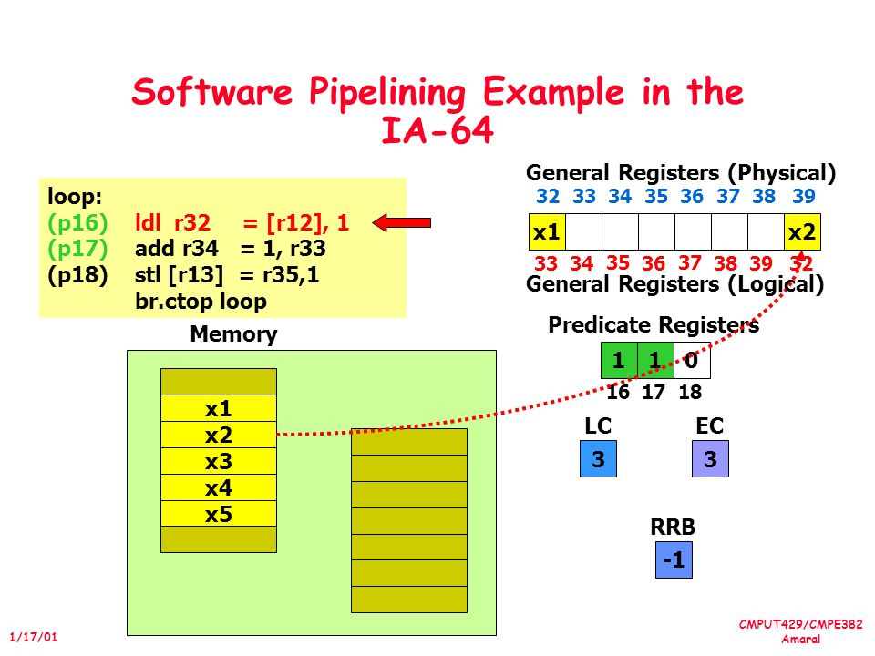 CMPUT429/CMPE382 Amaral 1/17/01 Software Pipelining Example in the IA-64 loop: (p16)ldl r32 = [r12], 1 (p17)add r34 = 1, r33 (p18)stl [r13] = r35,1 br.ctop loop 101 1617 18 Predicate Registers 3 LC 3 EC x4 x5 x1 x2 x3 Memory x1 3334 35 36 37 3839 General Registers (Physical) 32 33 34 35 36 373839 General Registers (Logical) x2 RRB