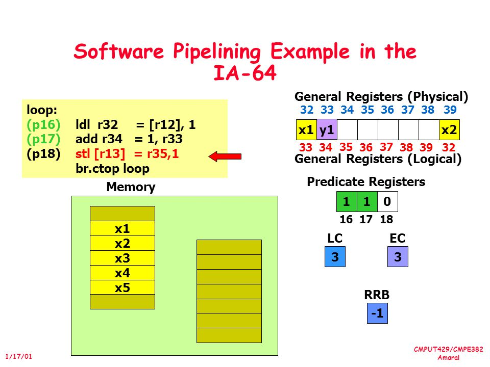 CMPUT429/CMPE382 Amaral 1/17/01 Software Pipelining Example in the IA-64 loop: (p16)ldl r32 = [r12], 1 (p17)add r34 = 1, r33 (p18)stl [r13] = r35,1 br.ctop loop 101 1617 18 Predicate Registers 3 LC 3 EC x4 x5 x1 x2 x3 Memory x1 3334 35 36 37 3839 General Registers (Physical) 32 33 34 35 36 373839 General Registers (Logical) x2 y1 RRB