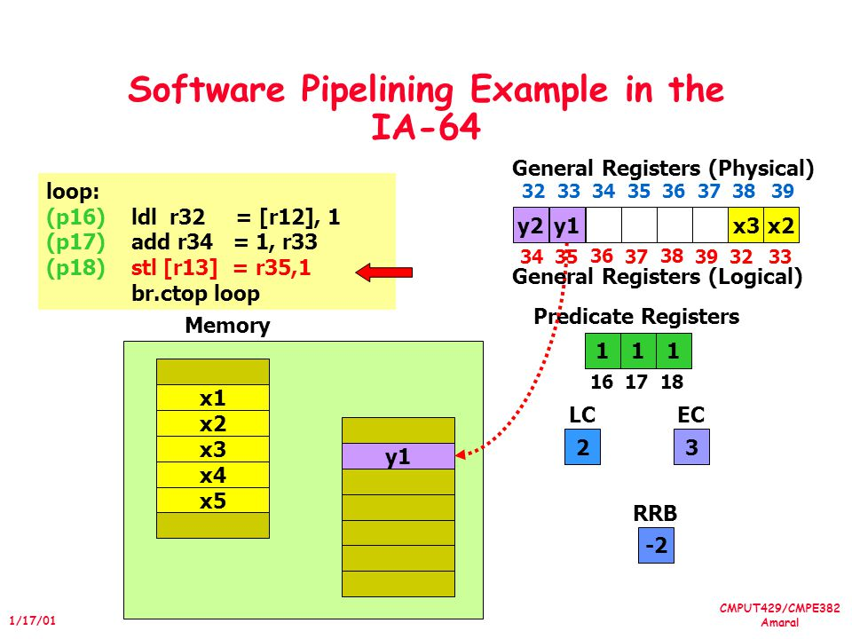 CMPUT429/CMPE382 Amaral 1/17/01 Software Pipelining Example in the IA-64 loop: (p16)ldl r32 = [r12], 1 (p17)add r34 = 1, r33 (p18)stl [r13] = r35,1 br.ctop loop 111 1617 18 Predicate Registers 2 LC 3 EC x4 x5 x1 x2 x3 y1 Memory y2 3435 36 37 38 3932 General Registers (Physical) 33 3233 34 35 36 373839 General Registers (Logical) x2y1x3 -2 RRB
